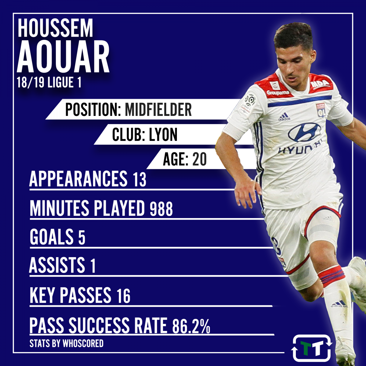 Arsenal fans on Twitter buzzing over links to Lyon's Houssem Aouar
